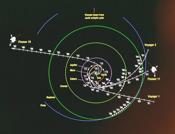 Because the tracking system for the Pioneer probes changed so much since their launches in the early 1970s, researchers have to look at each data file individually to put them in the same format
