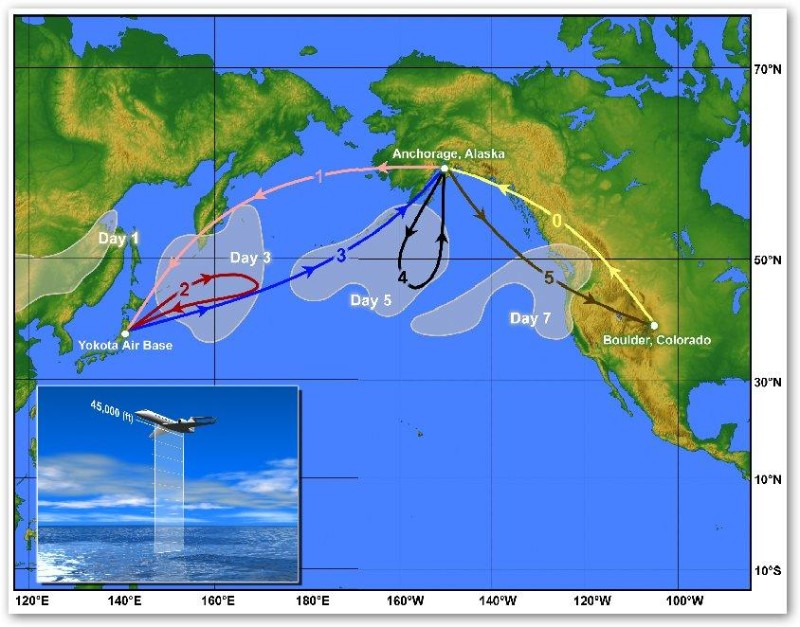 A hypothetical plume and flight patterns during the Pacific Dust Experiment. When a major plume begins blowing off Asia, the NCAR jet would fly from Boulder to Anchorage for refuelling, then fly on to Yokota Air Base, Japan. It would then conduct a series of flights in and around the plume as it moves over the ocean to North America (Illustration: Steve Deyo, The University Corporation for Atmospheric Research)