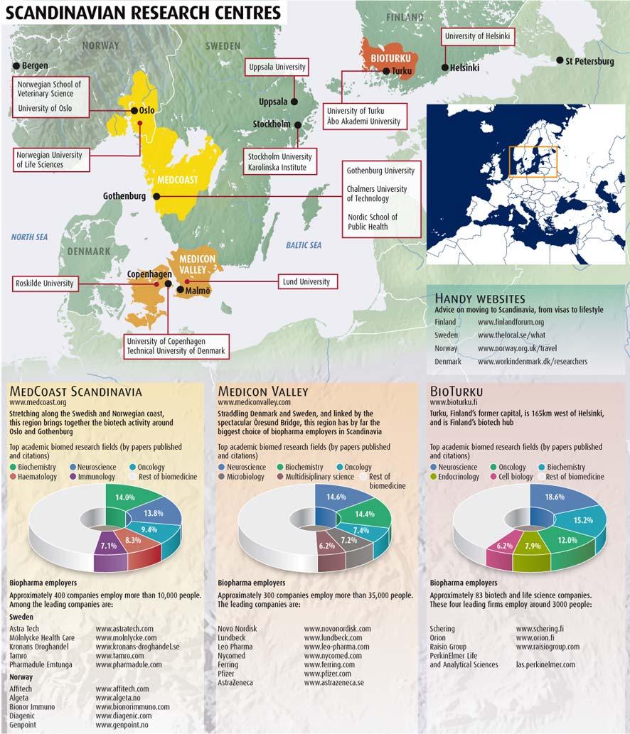 Scandinavian research centres