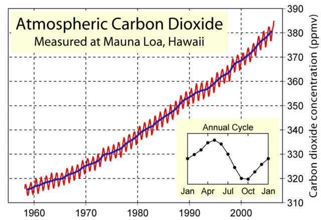 Carbon dioxide levels as measured at Mauna Loa in Hawaii