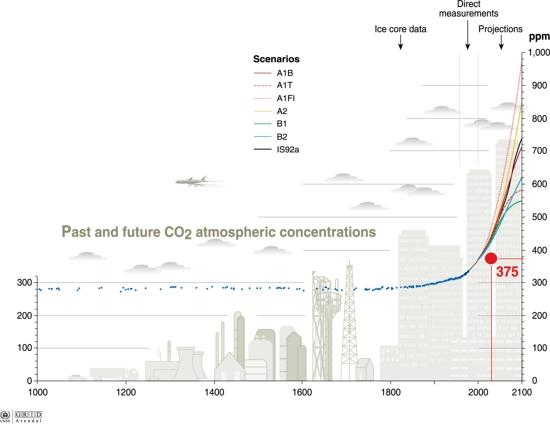 Past and future carbon dioxide concentrations