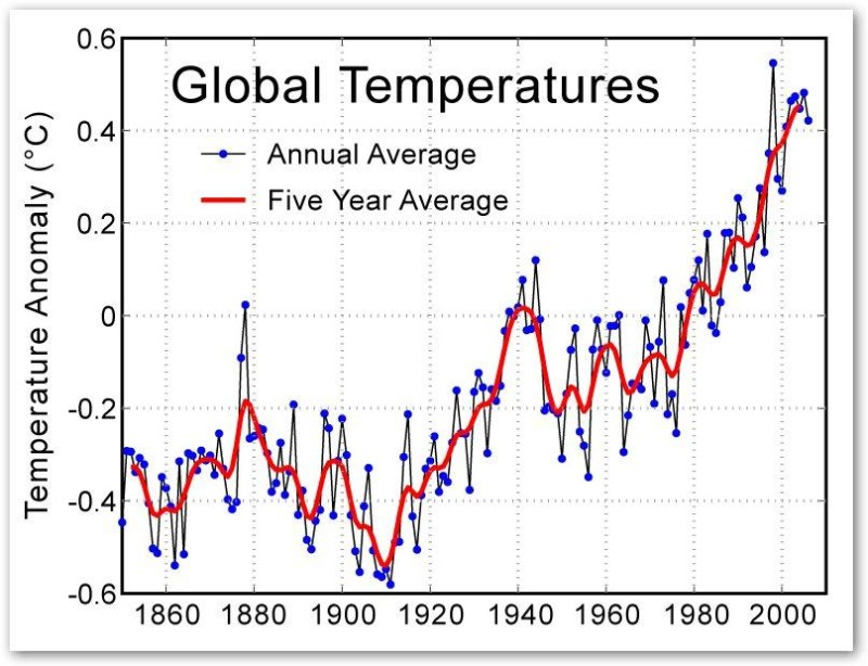 Climate myths: The cooling after 1940 shows CO<SUB>2</SUB> does not cause warming