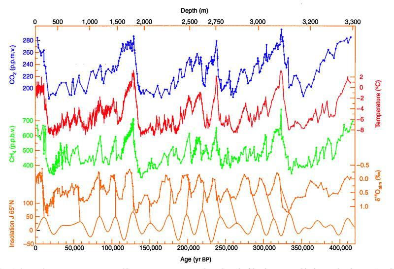 Temperature and CO2 variations in the Vostok ice cores compared with changes in solar irradiance due to orbital variation