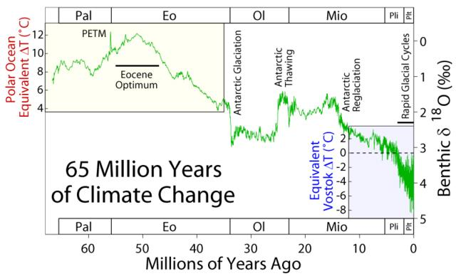 The Paleocene-Eocene Thermal Maximum