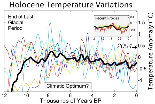 The Holocene Climate Optimum