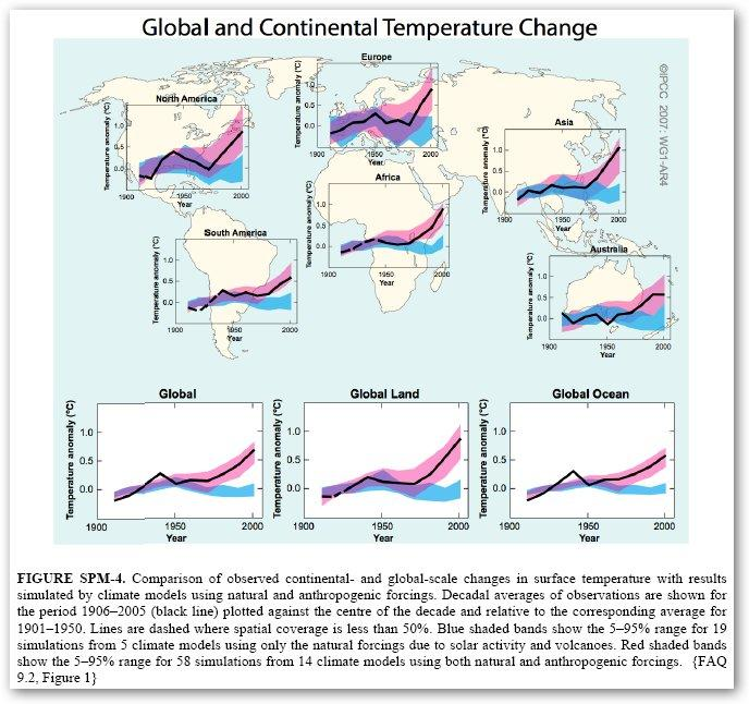 Global and continental temperature change