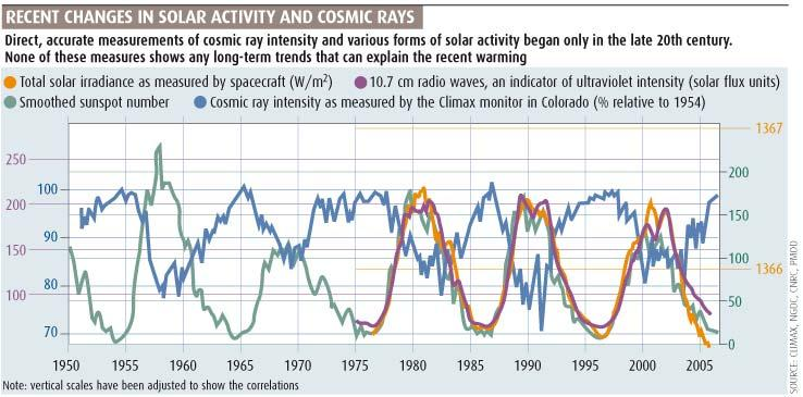 Recent changes in solar activity and cosmic rays