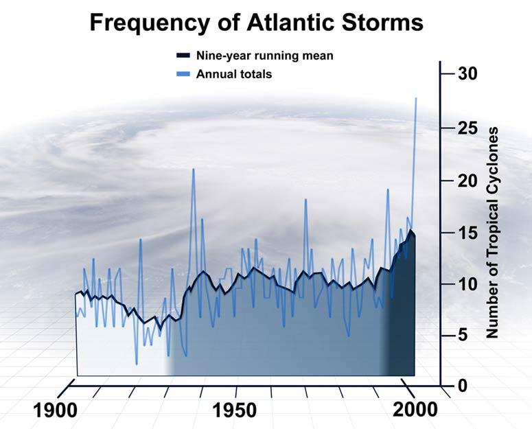 The annual average of observed hurricanes and tropical storms in the North Atlantic has risen from 6 in the first part of the 20th century (white), to 10 after 1931 (mid blue) to 15 after 1995 (dark blue). The blue line is the nine-year running average