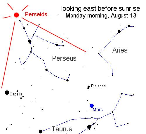 The Perseids will reach their peak in the pre-dawn hours of 13 August, when Mars will appear near the constellation Perseus (Illustration: NASA)