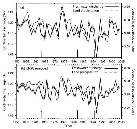 Rainfall was dramatically reduced in 1992, as a result of the 1991 Pinatubo eruption, even if the effects of El Niño were eliminated from the record (bottom graph); arrows indicate the eruptions of Mount Agung, El Chichón, and Pinatubo