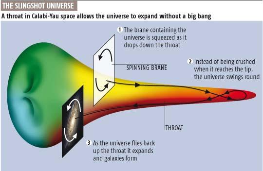 The slingshot universe