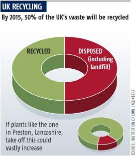 UK recycling