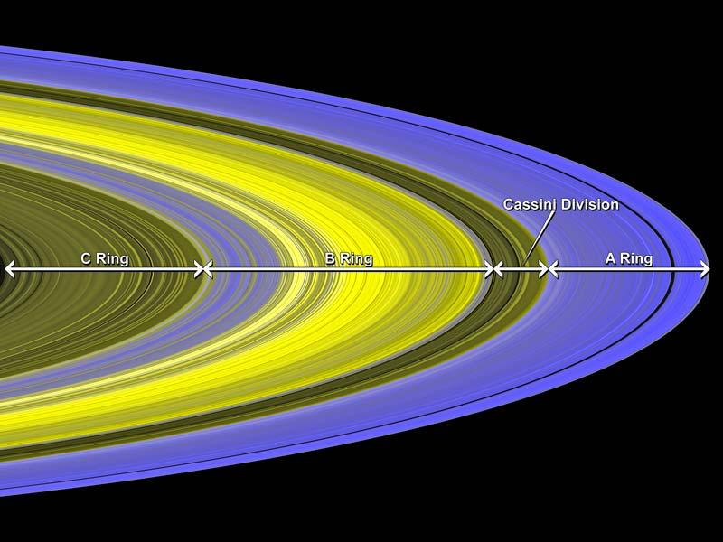 To measure the mass of the rings, scientists observe how a star's brightness changes as the rings pass in front of it. The bright B ring contains most of the matter in Saturn's rings