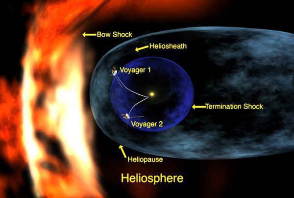The termination shock lies at a boundary where the solar wind – made of charged particles from the Sun – suddenly falters as it feels pressure from gas in the interstellar medium (Illustration: NASA/Feimer)