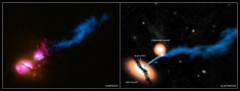 A particle jet from a black hole at the centre of a galaxy called 3C321 (lower left) strikes the edge of a companion galaxy (upper right) in this composite image; an illustration (right) depicts the scenario
