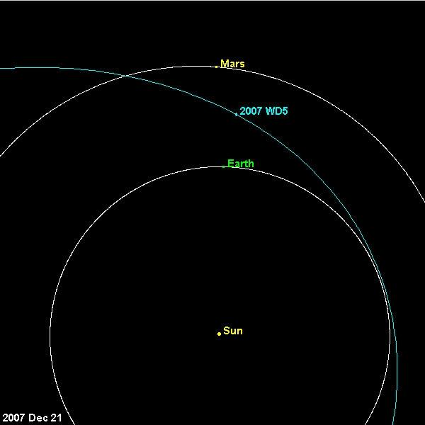 Asteroid 2007 WD5's orbit takes it from just outside Earth's orbit, through Mars's orbit, to the asteroid belt (Illustration: JPL/NASA)