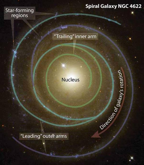 In 2002, a Hubble Space Telescope image suggested that the outer spiral arms of the galaxy NGC 4622 pointed in the same direction as the galaxy's rotation, unlike any previously known galaxy. But one of its inner arms appeared to point in the opposite direction, trailing the direction of rotation (Illustration: Z Levay/STScI)