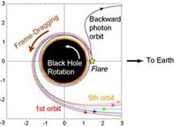 Because of differences in their original trajectories, photons travelling near a black hole can get separated into bunches (Illustration: Keigo Fukumura)