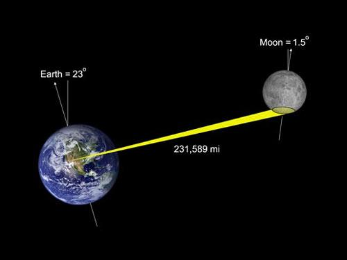 Radar signals are reflected back to Earth and received at two antennas separated by 13 kilometres. By receiving at the two antennas, 3-D topographic maps of the lunar surface can be generated (Illustration: NASA)