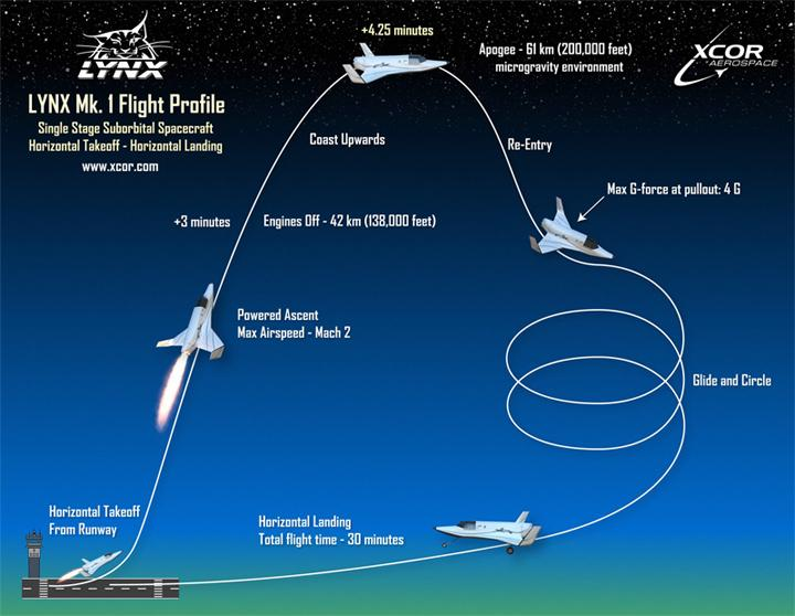 The new spaceplane should begin test flights two years from now and when complete be capable of travelling to the edge of space and back several times a day