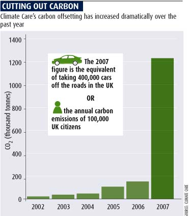 Cutting out carbon