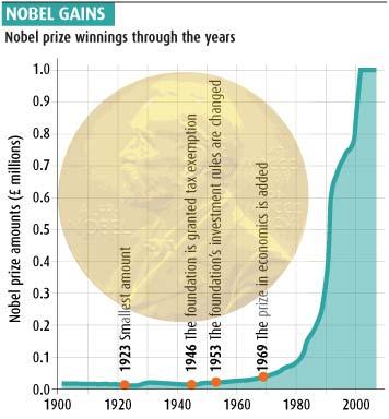 Nobel gains
