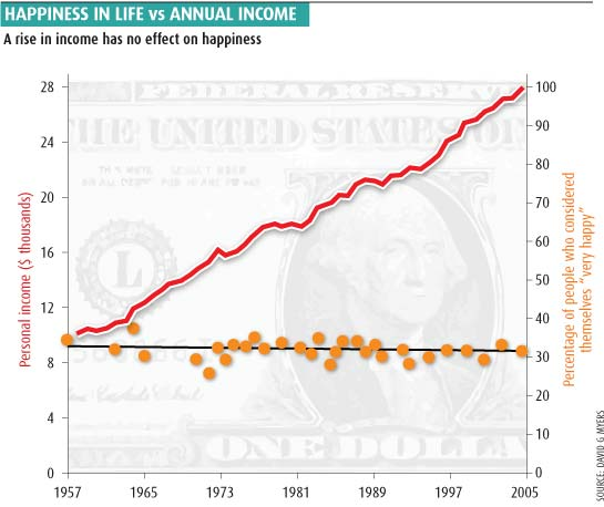 Happiness in life vs Annual income