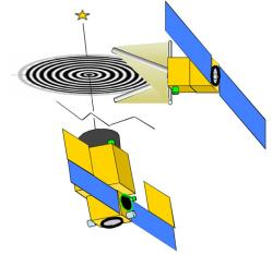 The Fresnel imager would consist of two spacecraft, one holding the foil sheet, and the other holding the camera and other instruments at the focus a few kilometres away (Illustration: L Koechlin et al/OMP)