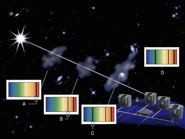 Carbon monoxide gas in distant galaxies imprints its signature on light from an even more distant quasar as it propagates towards Earth (Illustration: European Southern Observatory)