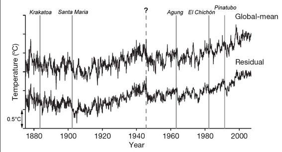 Filtering natural climate variations such as El Niño out of the raw global temperature record (top) make dips and rises more pronounced (bottom)