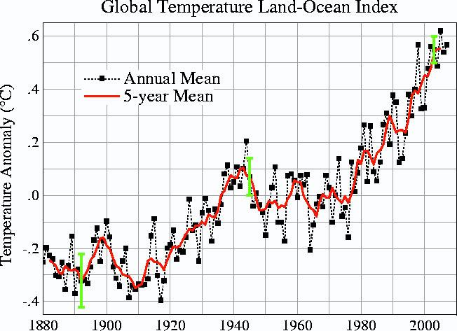 NASA's global temperature land-ocean index