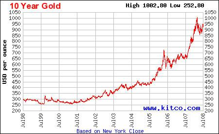 The price of gold has risen sharply in the last five years