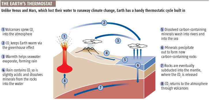 The Earth's thermostat