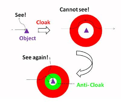Seeing out of from the inside of an invisibility cloak requires the invention of an anti-cloak