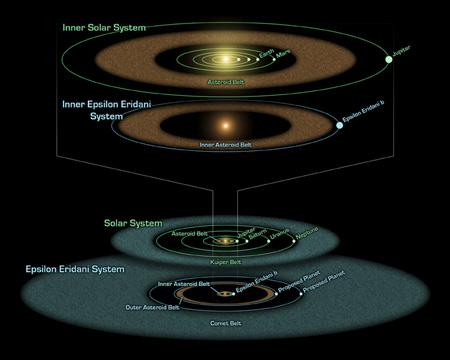 Both the Sun and the nearby star Epsilon Eridani host asteroids (brown), comets (blue) and planets (white dots). Epsilon Eridani's inner asteroid belt sits 3 astronomical units from its star, at a similar position to our own. A second, denser belt of debris lies at the distance of Uranus's orbit in our solar system. Three planets may stabilise Epsilon Eridani's belts. (Illustration: NASA/JPL-Caltech)