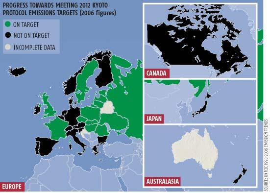 World ahead of Kyoto emissions targets