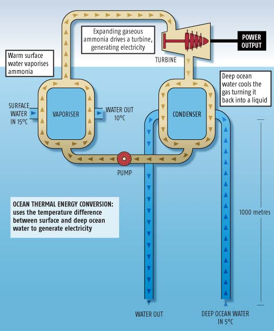 Plumbing the oceans could bring limitless clean energy