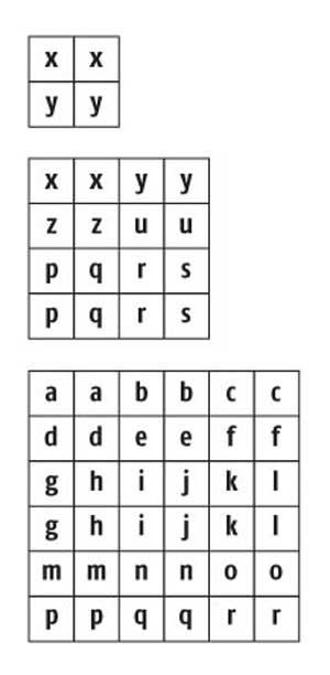 To form a solid square out of dominoes, you have to use either 2, 8 or 18 dominoes, as this diagram shows