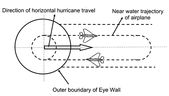 Could a pair of jet fighters circling at supersonic speed neutralise a hurricane's power