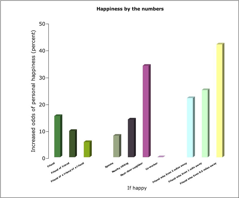 Your personal happiness can be measured by your social network
