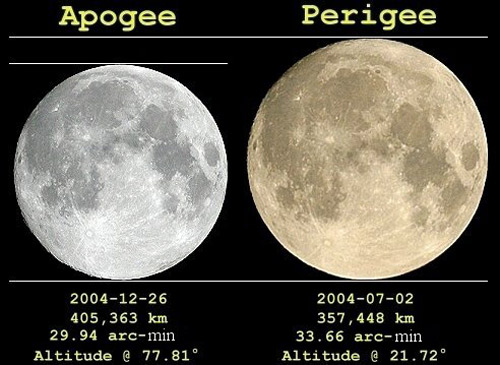 The difference in the full Moon's size at its farthest (apogee) and closest (perigee) points from Earth is hard to distinguish by eye, but it is noticeable in these side-by-side images taken in 2004