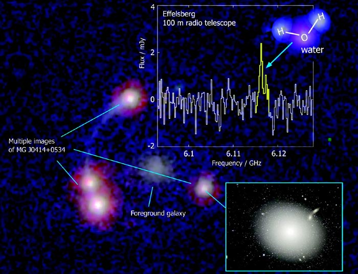 A foreground galaxy distorts the quasar MG J0414+0534 into four images; two reveal water maser emission. Seen from nearby, the quasar might look similar to the galaxy M87 (inset at lower right) (Illustration: Milde Science Communication/HST Archive data/CFHT/J-C Cuillandre/Coelum)