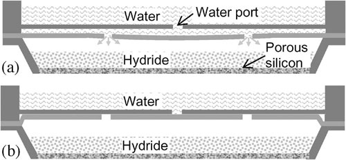 Self-regulating hydrogen generation in the fuel cell: (a) Water flows onto and through the membrane, and reacts with the metal hydride to produce hydrogen. The pressure rises (b), forcing the membrane upwards and blocking further water flow
