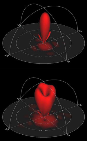 The HAARP antenna producing a normal beam with the highest intensity at the centre (top), and (bottom) producing a twisted beam with low power at the centre and a characteristic ring shape .