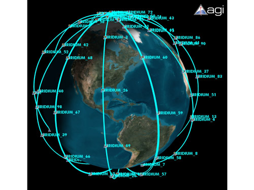 Iridium satellites follow near-polar orbits at an altitude of 780 km. The network consists of 66 active satellites that fly in formation in six orbital planes. The planes are evenly spaced around the planet, each with 11 satellites that are equidistant from each other in the same orbital plane. In 2007, the company said it received about 400 notices per week that an object was coming within 5 km of one of its satellites, but the uncertainty in such calculations is large (Illustration: Analytical Graphics, Inc, www.agi.com)