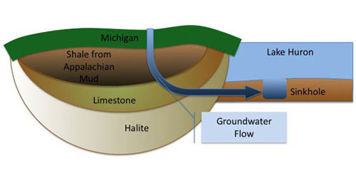 Groundwater filters through the nearby geology, drawing its minerals through the sinkhole at the bottom of the lake