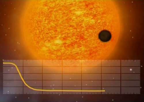One of the methods for detecting exoplanets is to look for the drop in brightness they cause when they pass in front of their parent star. This alignment is known as a planetary transit. From Earth, both Mercury and Venus occasionally pass across the front of the Sun. When they do, they look like tiny black dots passing across the bright surface. Such transits block a tiny fraction of the light, which the COROT mission is able to detect