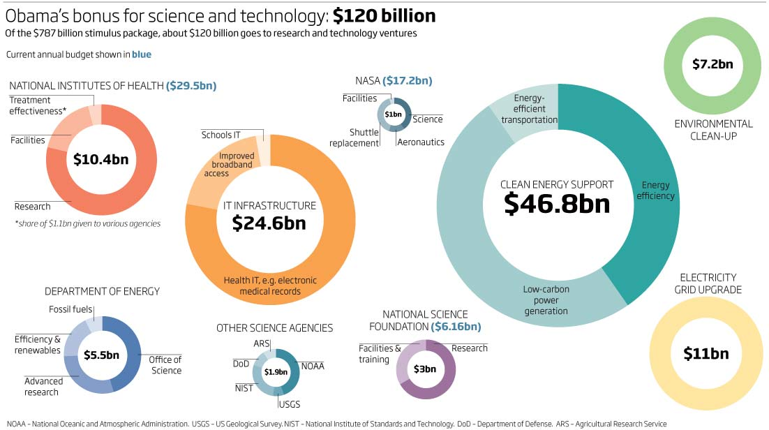 Obama's bonus for science and technology: $120 billion
