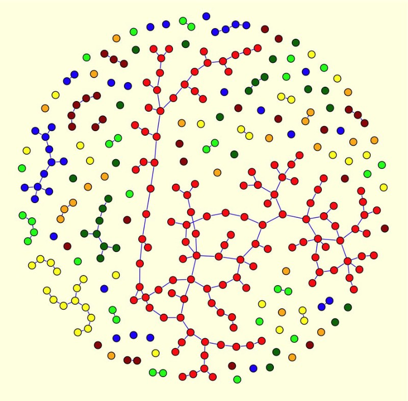 A super-connected backbone (shown in red) appears as more links are added to a network.
