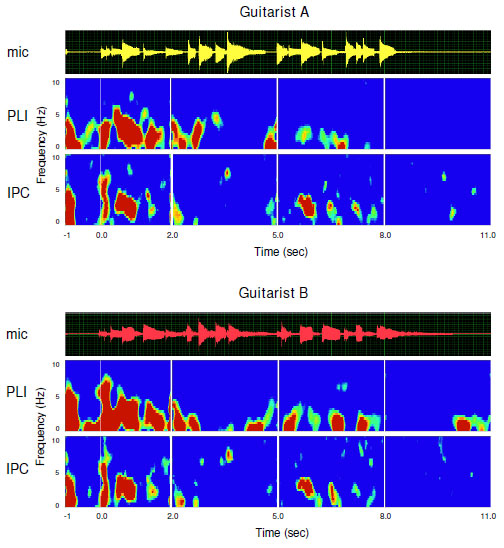 EEG results show that the two guitarists' brain patterns are almost identical